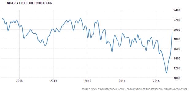 nigeria-crude-oil-production