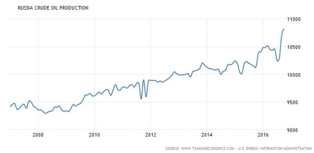 russia-crude-oil-production
