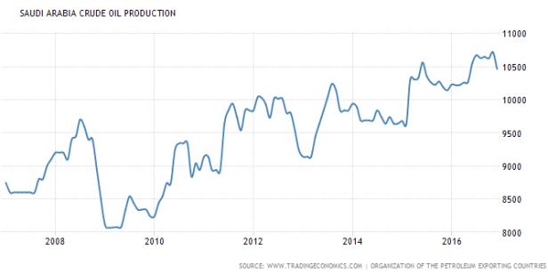 saoudi-arabaia-crude-oil-production