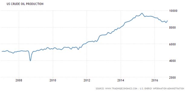us-crude-oil-production