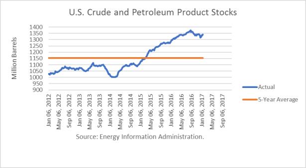 us-oil-stock